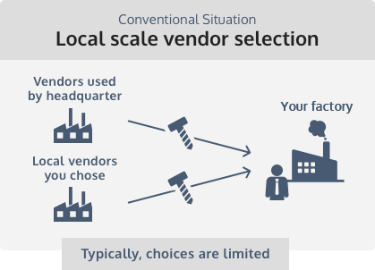Conventional Situation Local scale vendor selection
