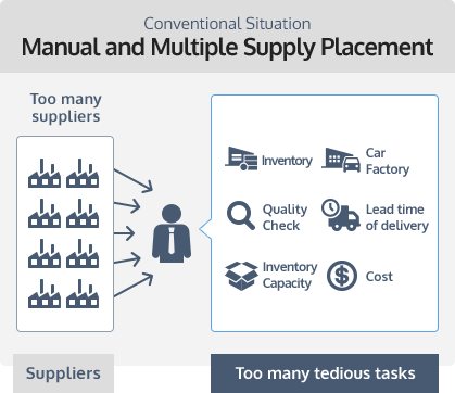 Conventional Situation Manual and Multiple Supply Placement