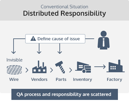 Conventional Situation Distributed Responsibility