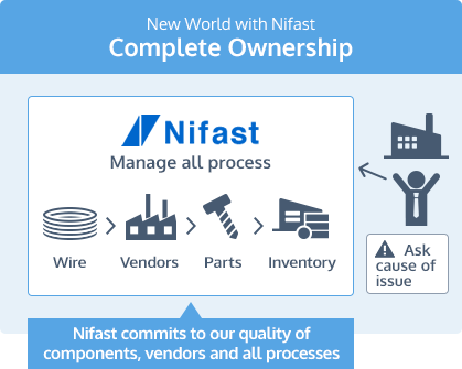 New World with Nifast Complete Ownership