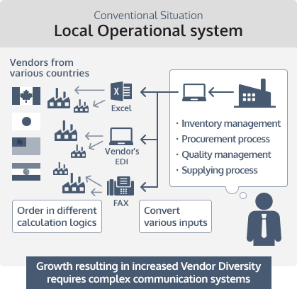 Conventional Situation Local Operational system