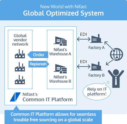 New World with Nifast Global Optimized System